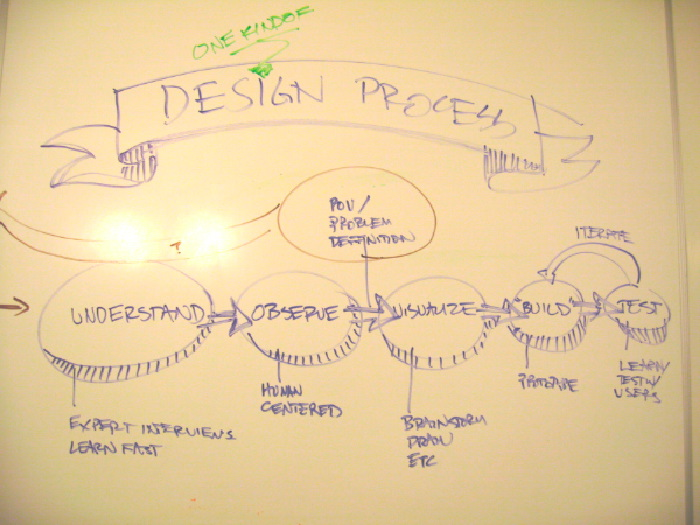 m simpson designs      aboutdesign process