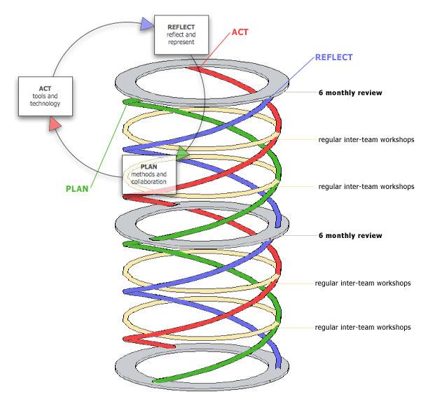 Architectural Design Process And Methodologies Pdf